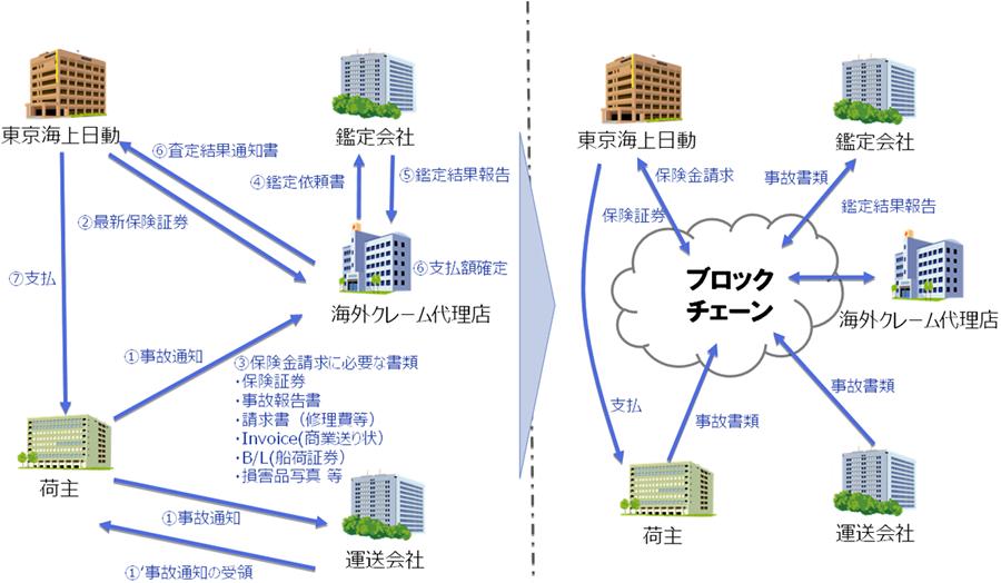 NTTデータによるブロックチェーンを活用した実証実験概略図