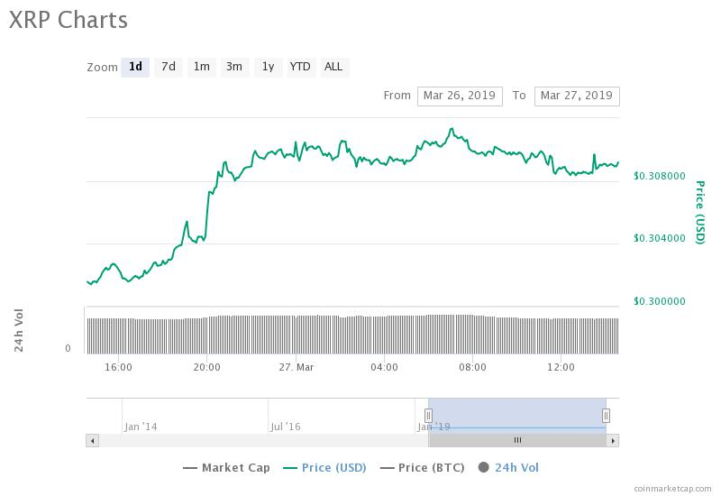 Ripple's 24-hour chart