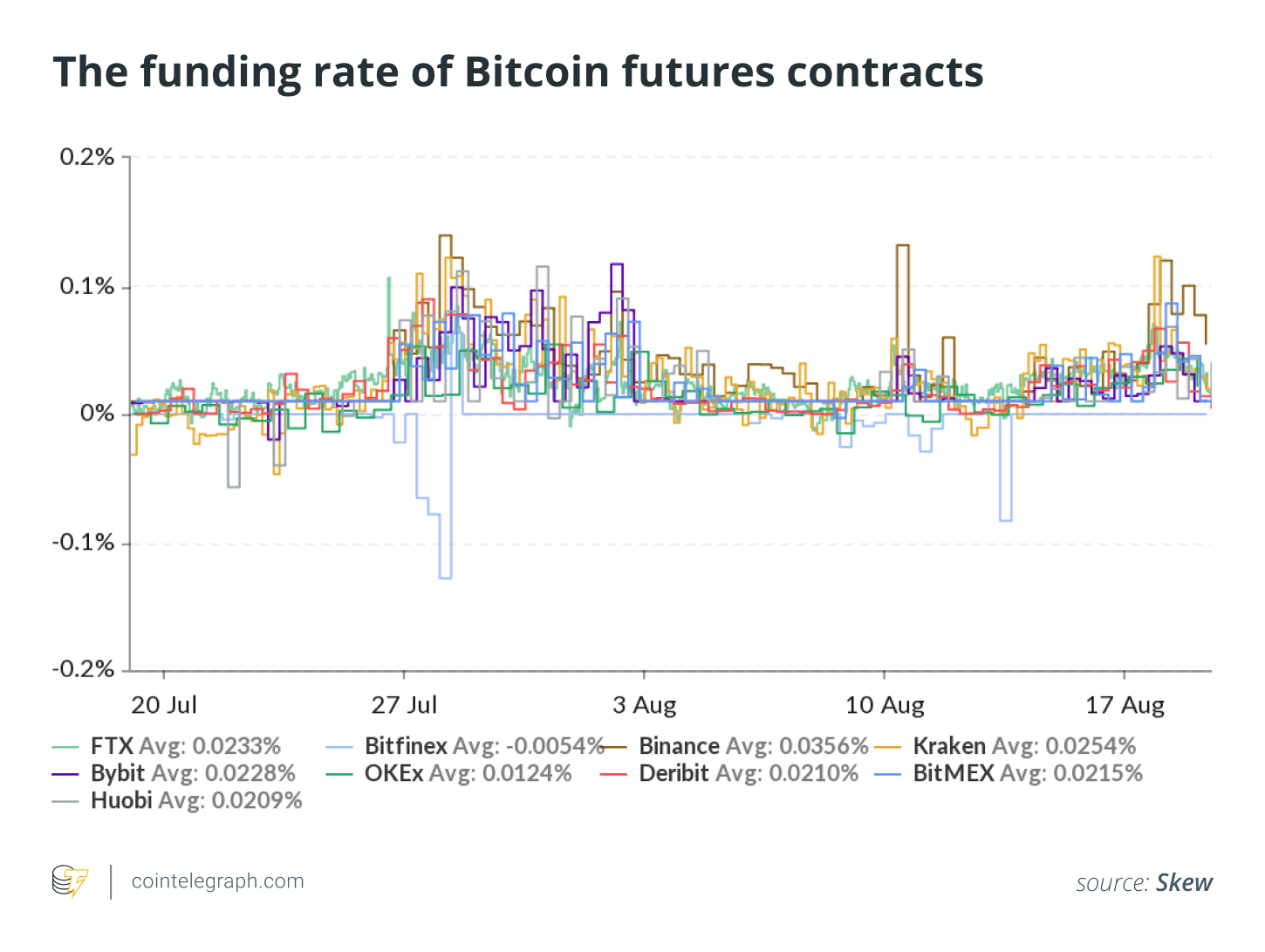 The funding rate of Bitcoin futures contracts