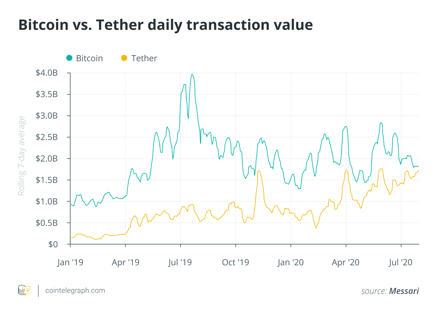 Bitcoin vs Tether daily transaction value