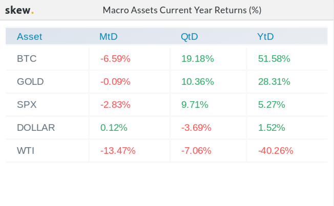 Macro asset returns in 2020