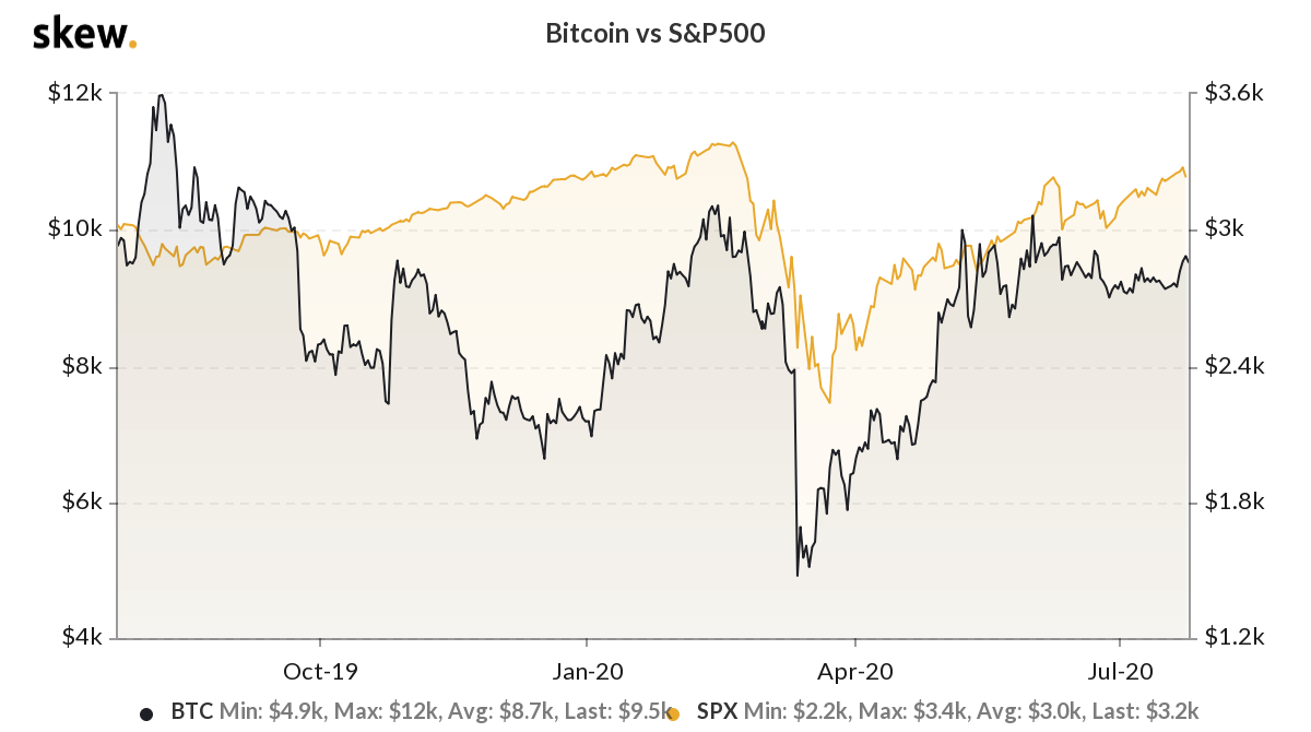 The correlation between Bitcoin and the S&P 500 in the past year. Source: Skew.com