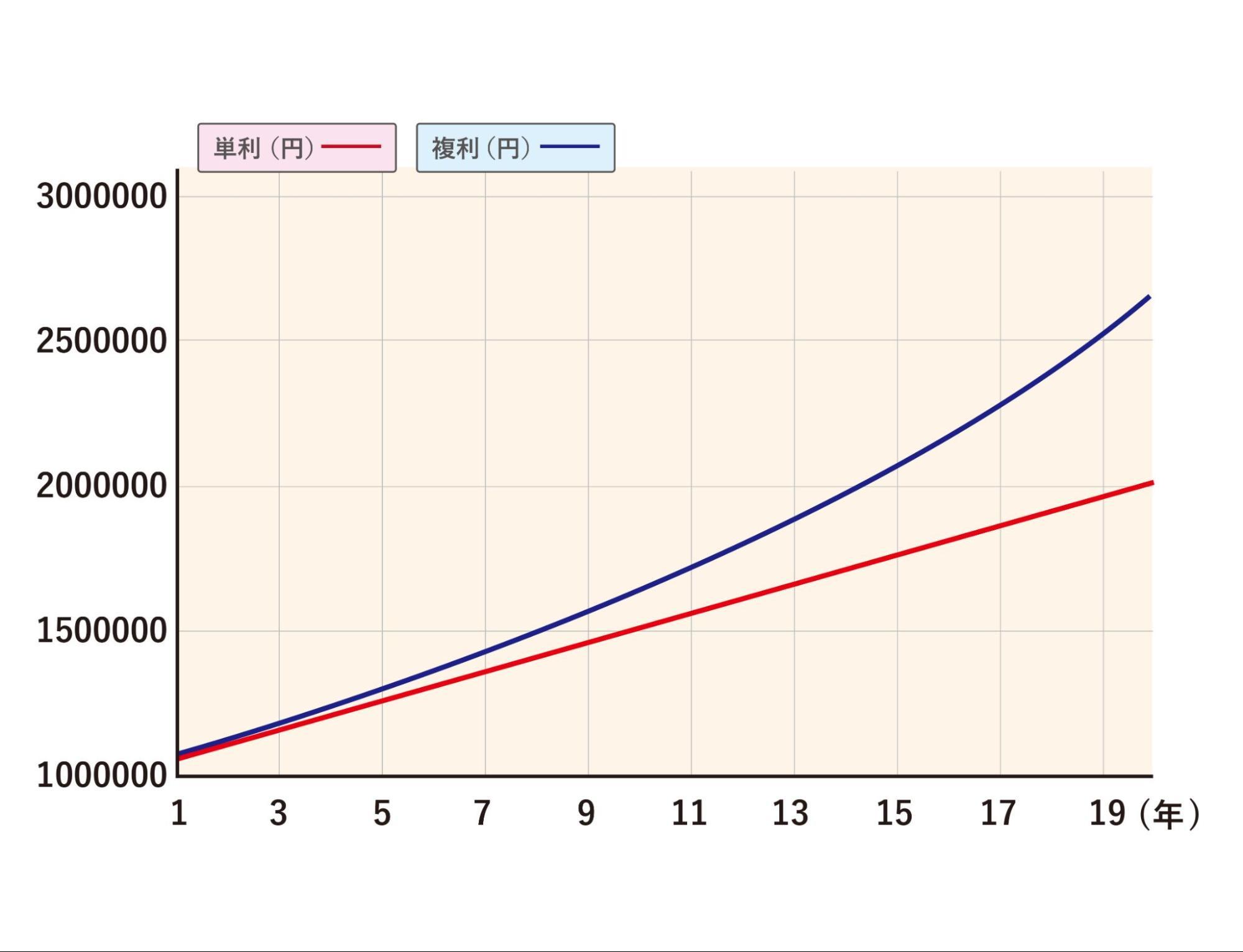 単利と複利それぞれで運用した時の元利合計は、投資期間が長いほど差がつく