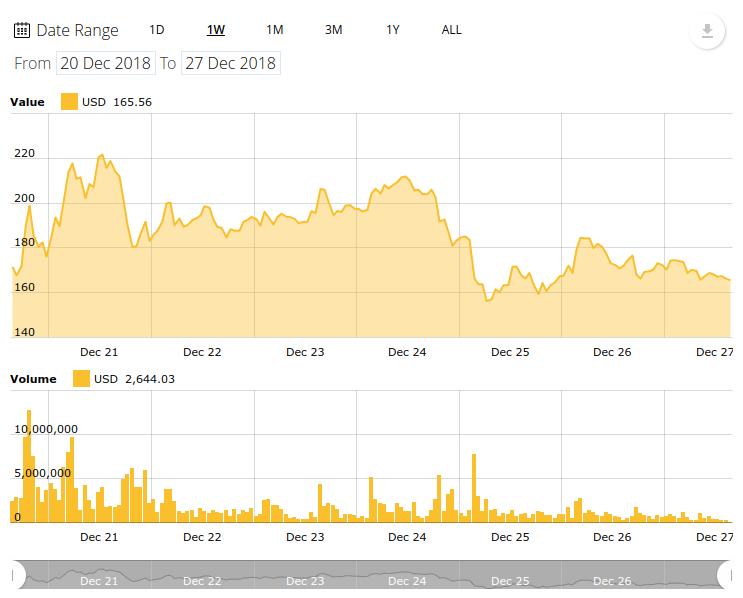 Bitcoin Cash 7-Tage-Kurschart. Quelle: Cointelegraph Bitcoin Cash-Kursindex