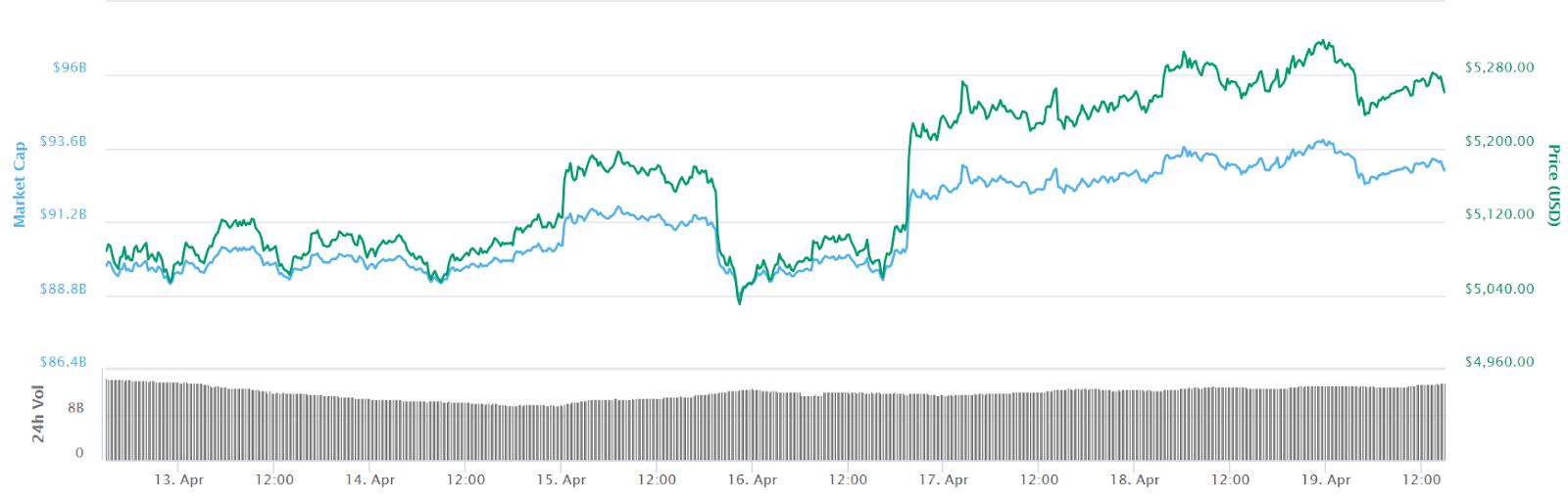 valore di quota di mercato bitcoin