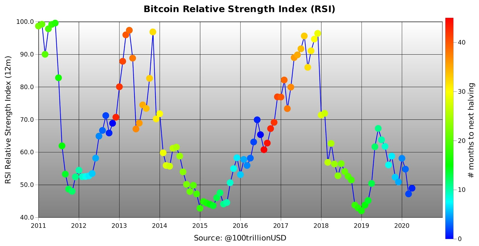 Bitcoin 12-month RSI, 2011-present. Source: PlanB/ Twitter