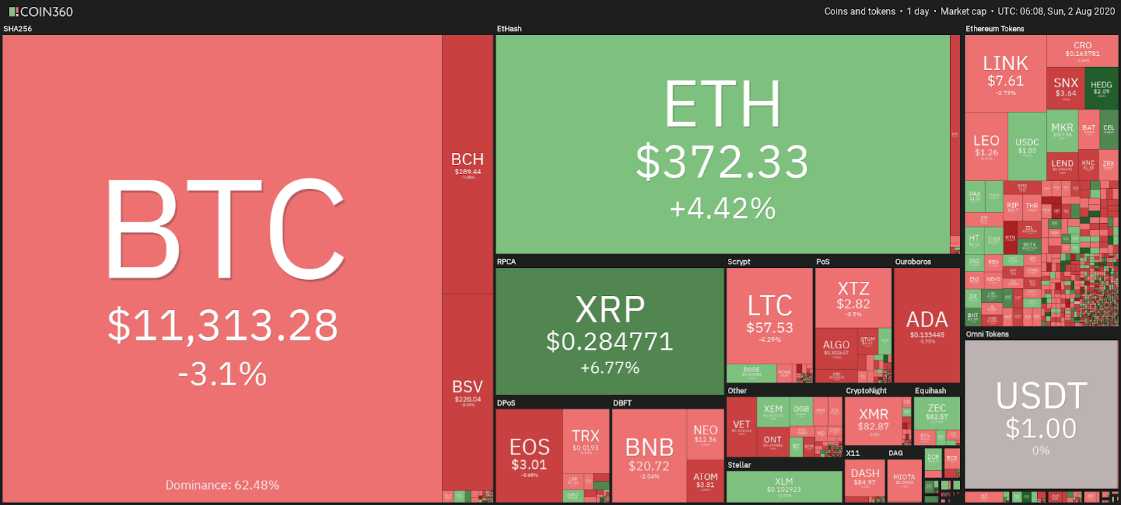 Snapshot of the cryptocurrency market, 2 August