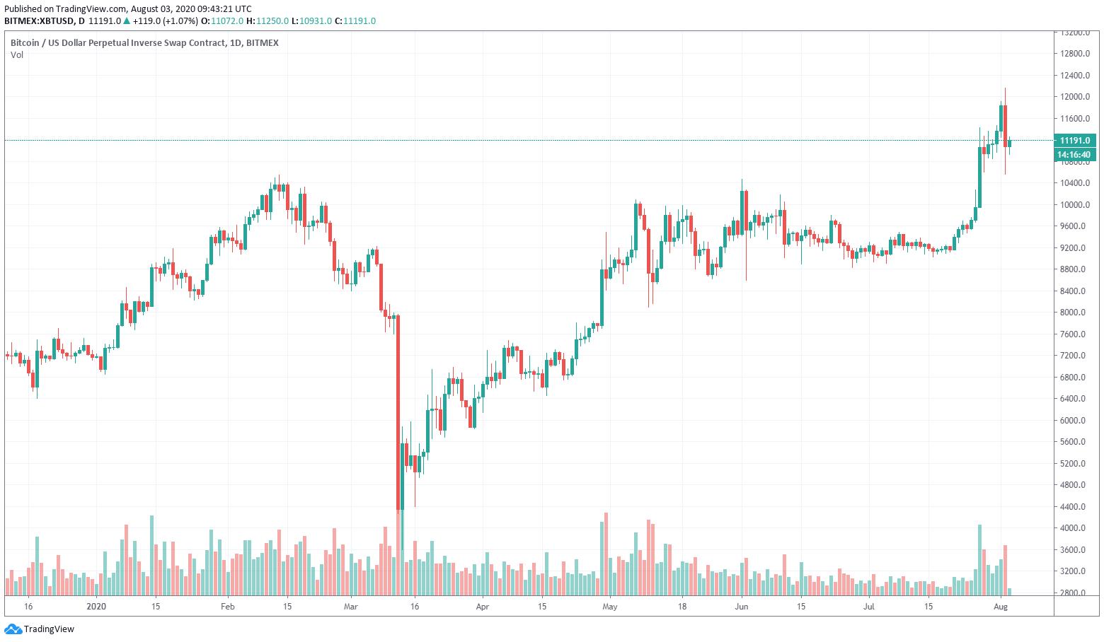 Ieri Bitcoin ha temporaneamente superato i 12.000$