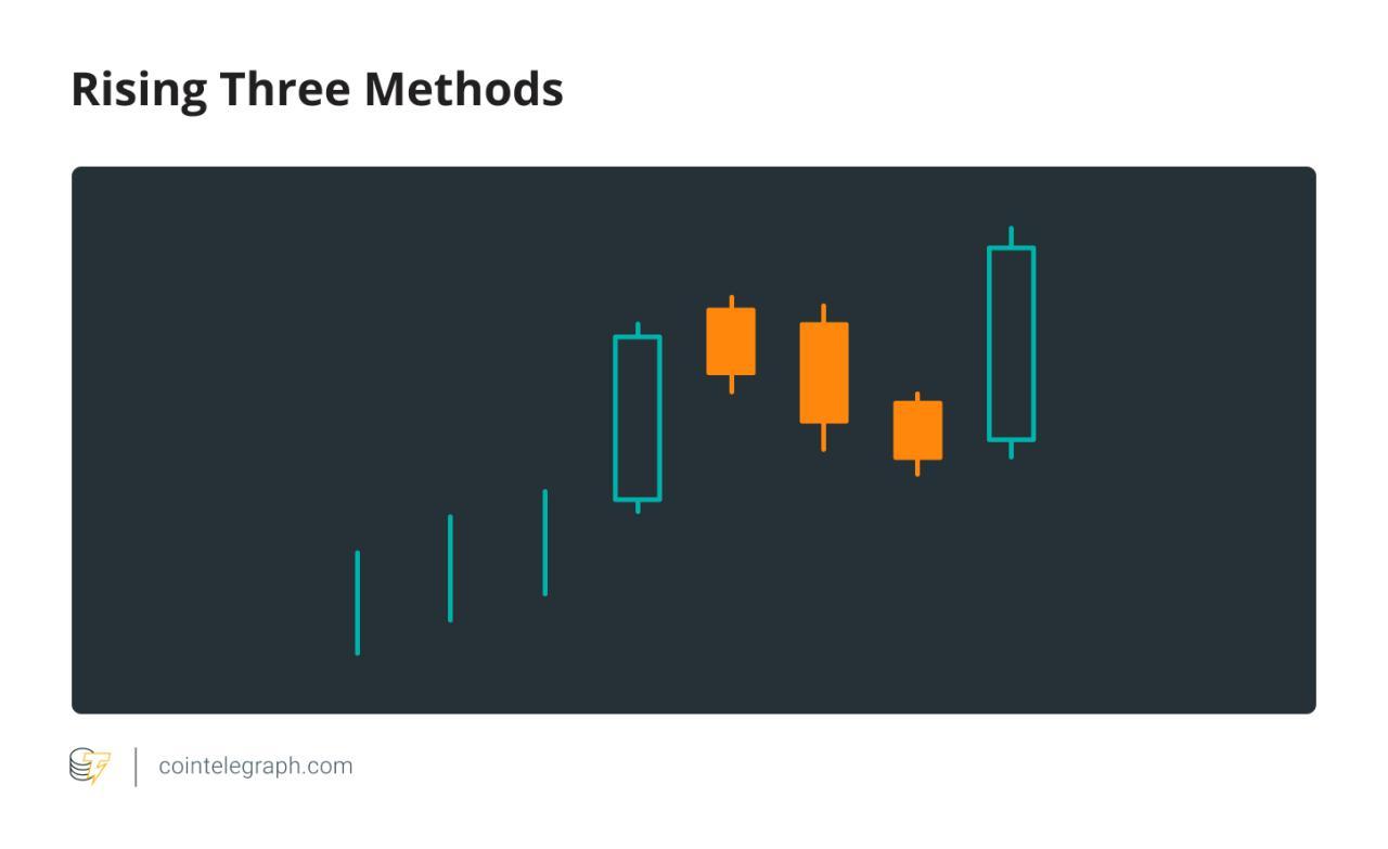 mum formasyonu Her Bitcoin yatırımcısının bilmesi gereken 5 önemli mum formasyonu