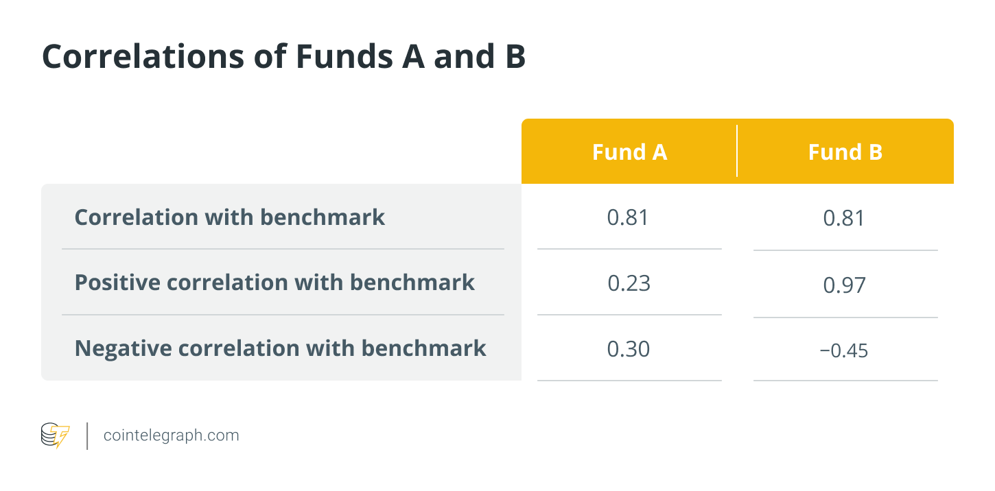 Correlations of funds A and B