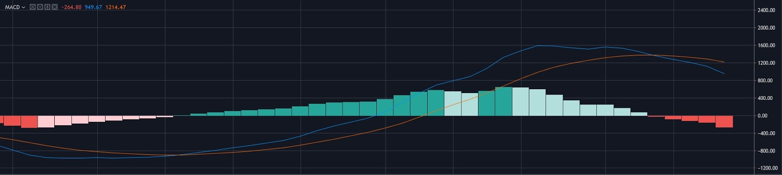 BTC USD 1 Week MACD