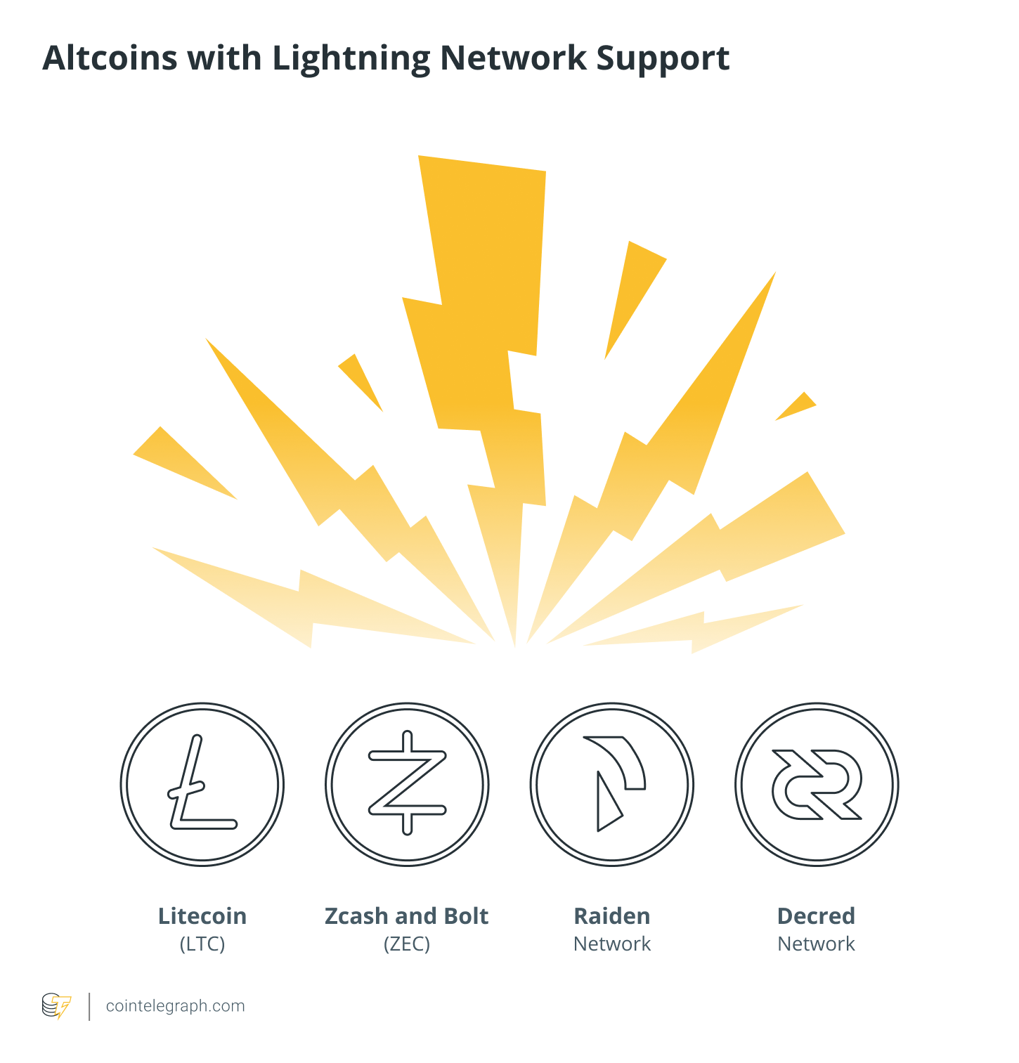 Altcoins with Lightning Network Support