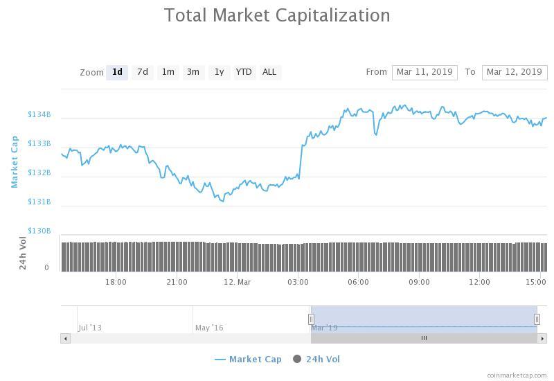 Gráfico de 7 días de capitalización bursátil total. Fuente: CoinMarketCap .