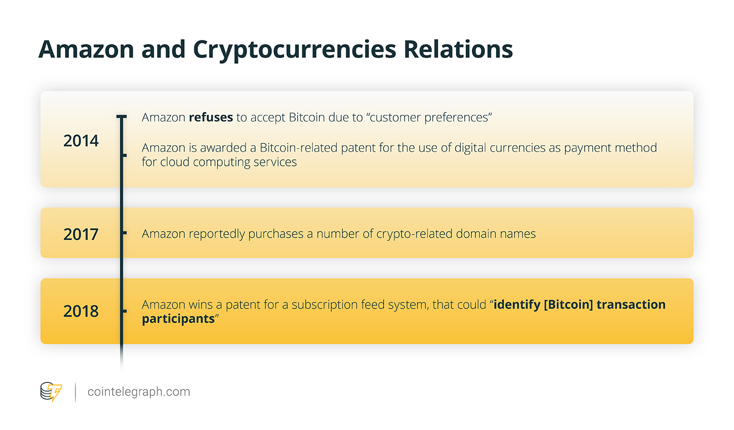 Amazon and cryptocurrencies