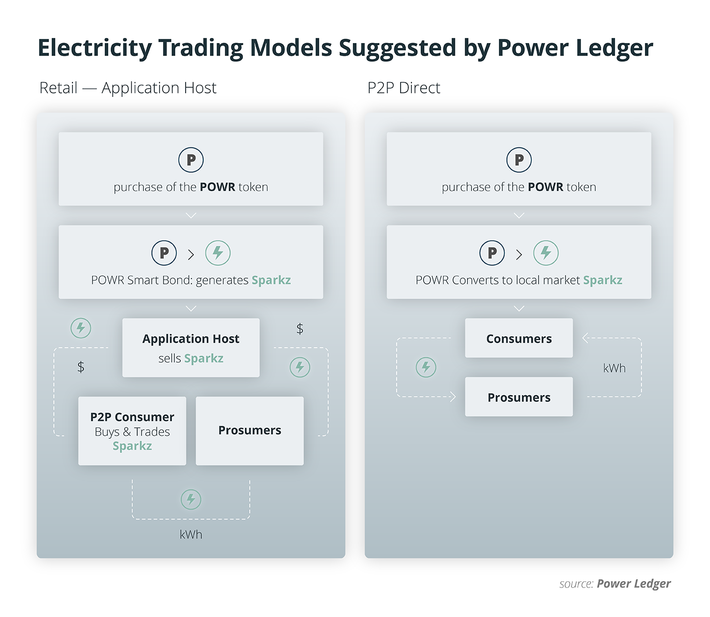 Electricity Trading Models Suggested by Power Ledger