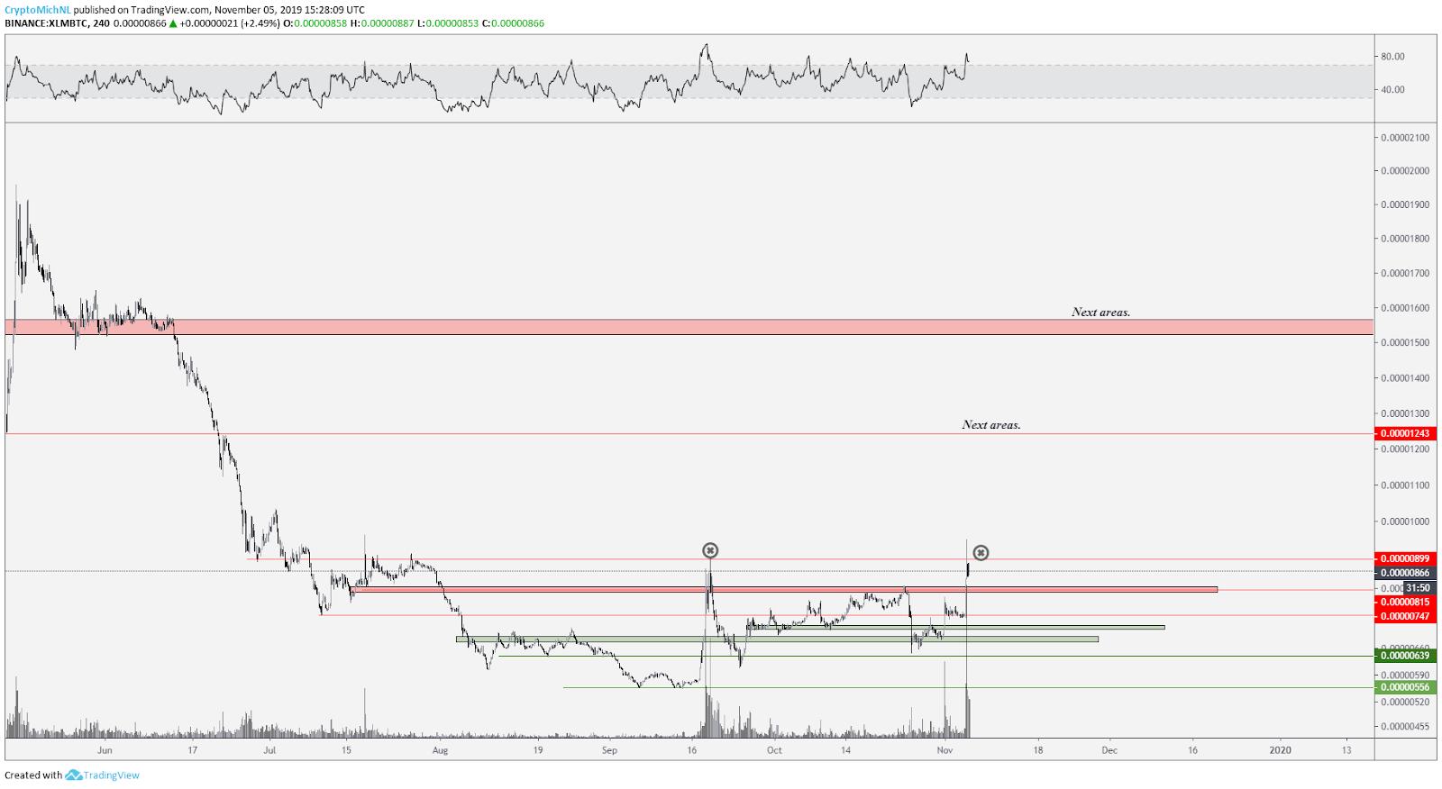 XLM BTC 4-hour chart