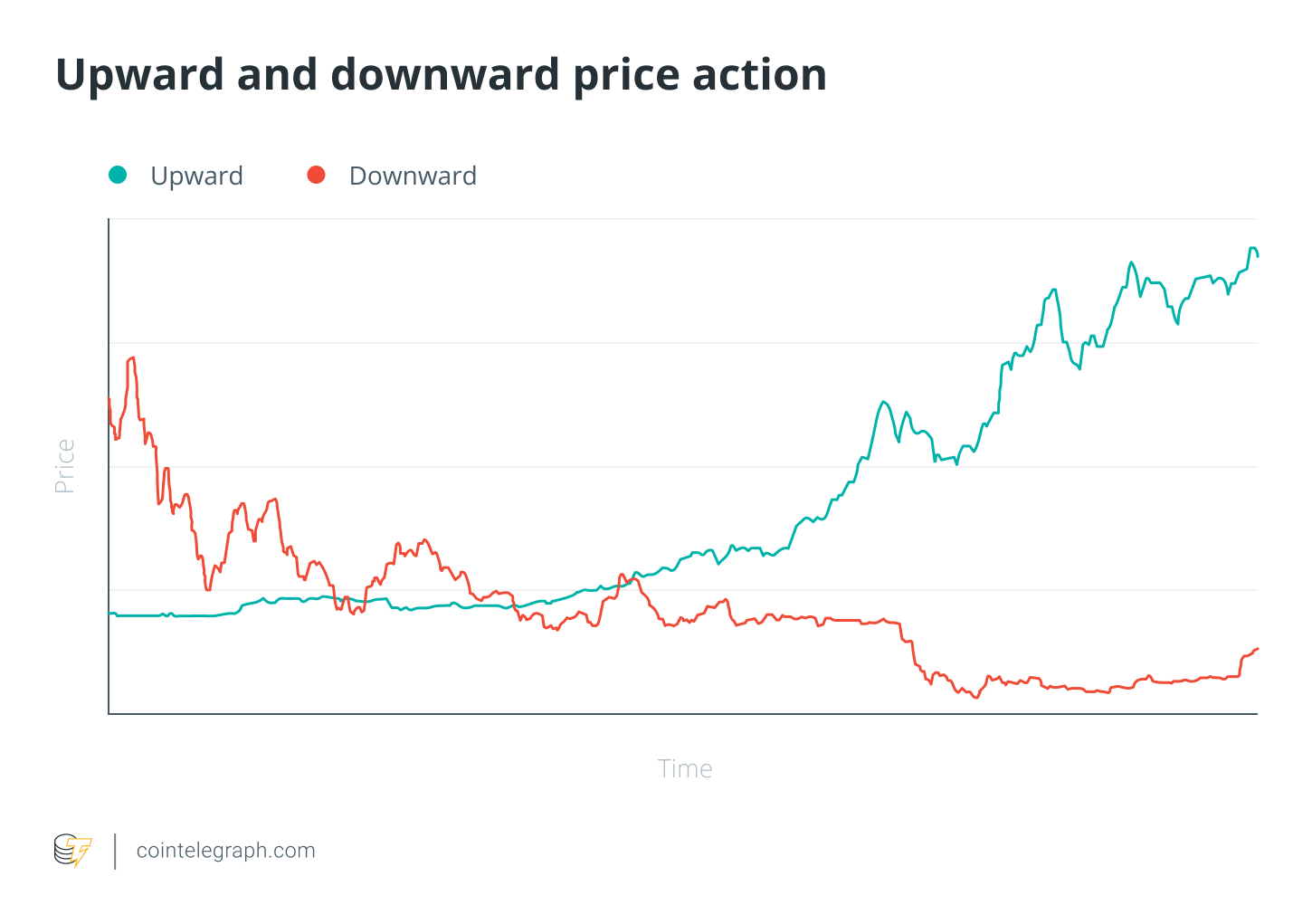 Upward and downward price action