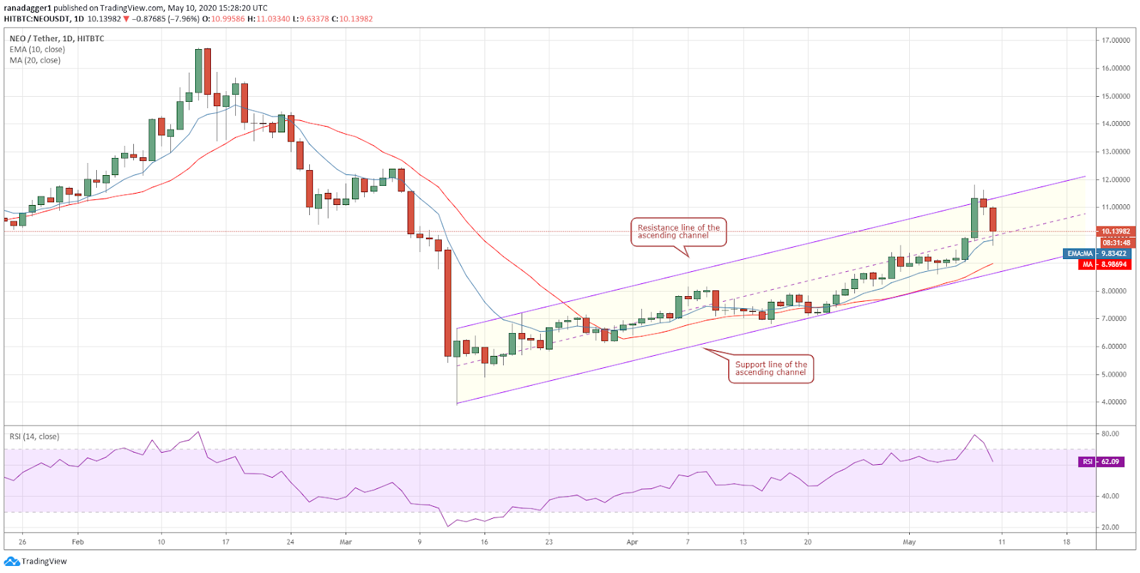 NEO-USD daily chart. Source: Tradingview​​​​​​​