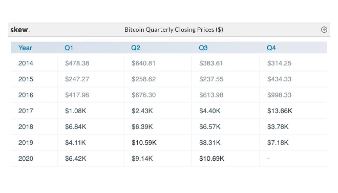 Bitcoin quarterly closing prices summary