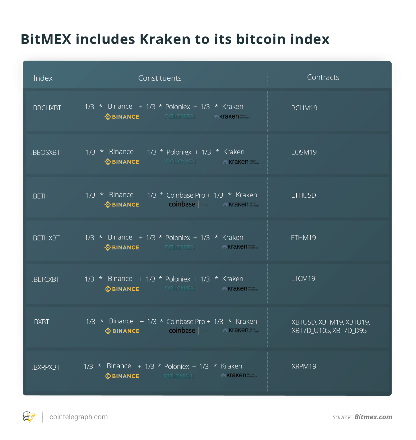 BitMEX includes Kraken to its bitcoin index