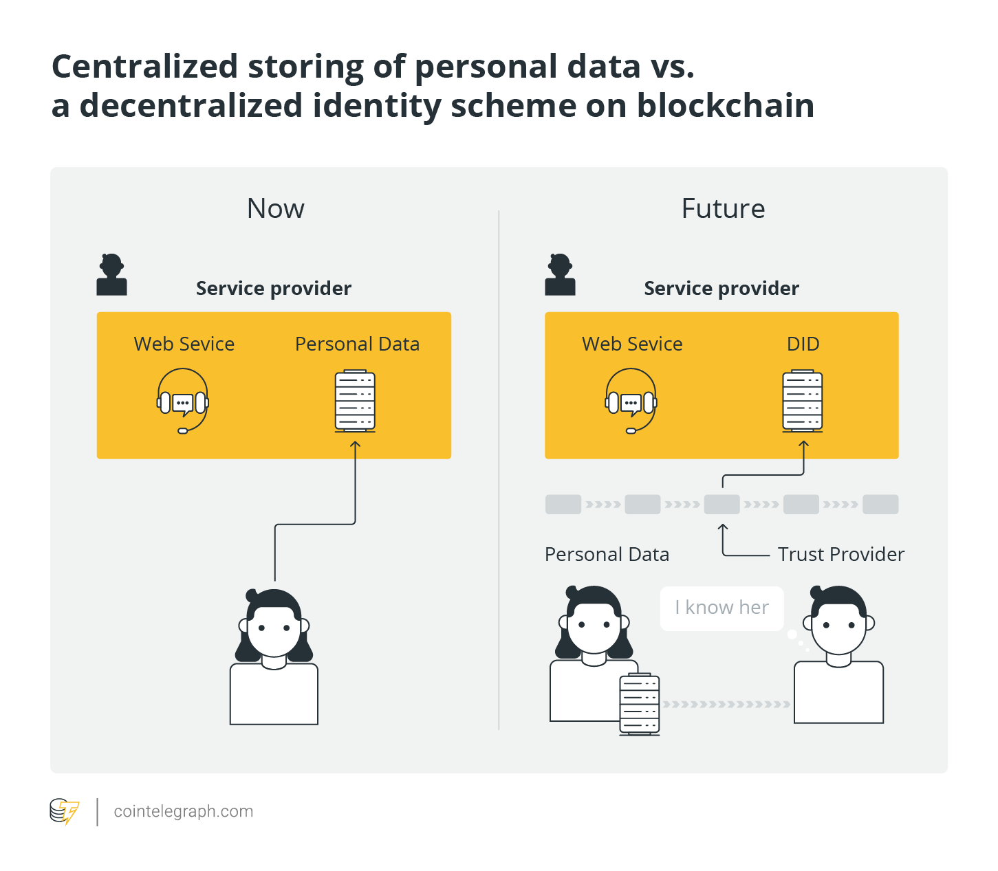 Centralized storing of personal data vs. a decentralized identity scheme on blockchain