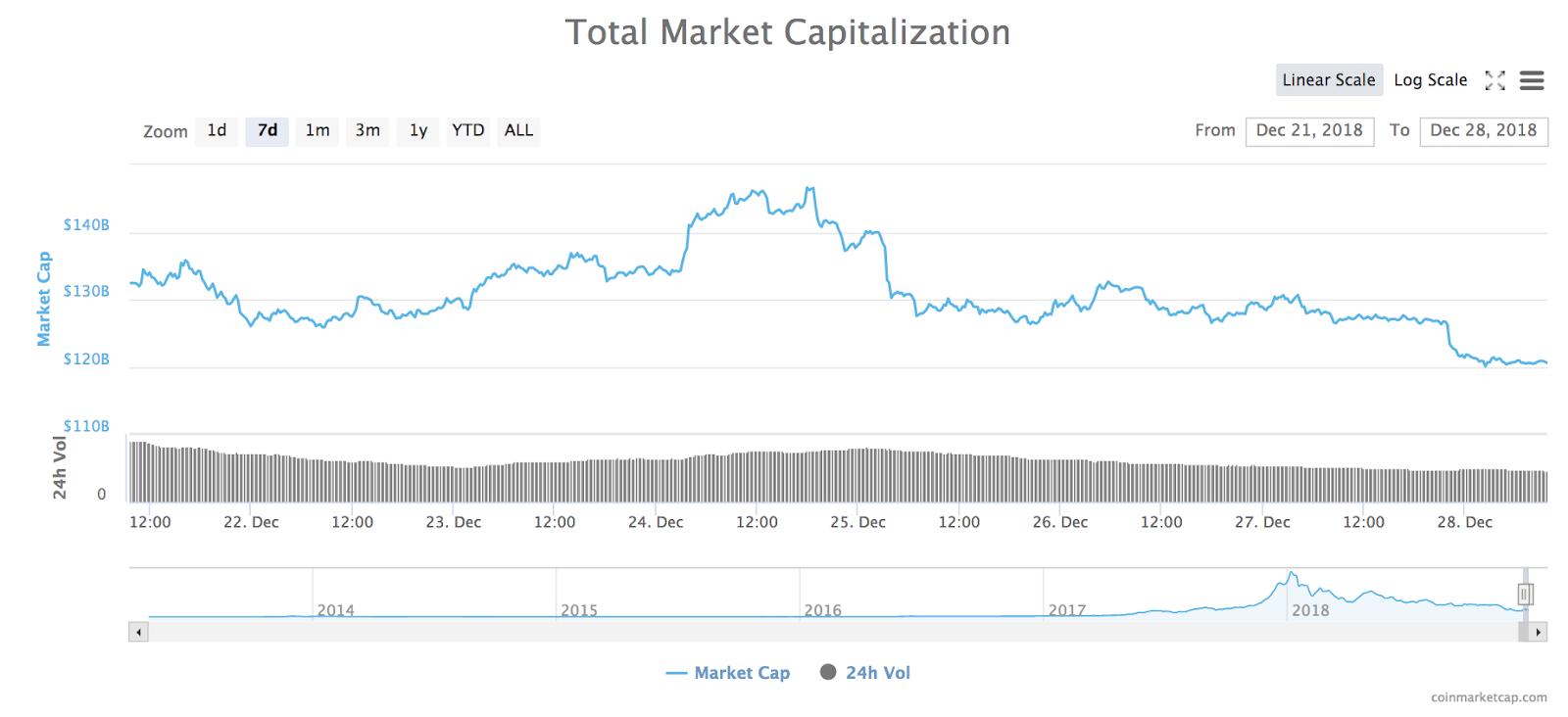 7-Tage-Preisdiagramm der Gesamtmarktkapitalisierung aller Kryptowährungen