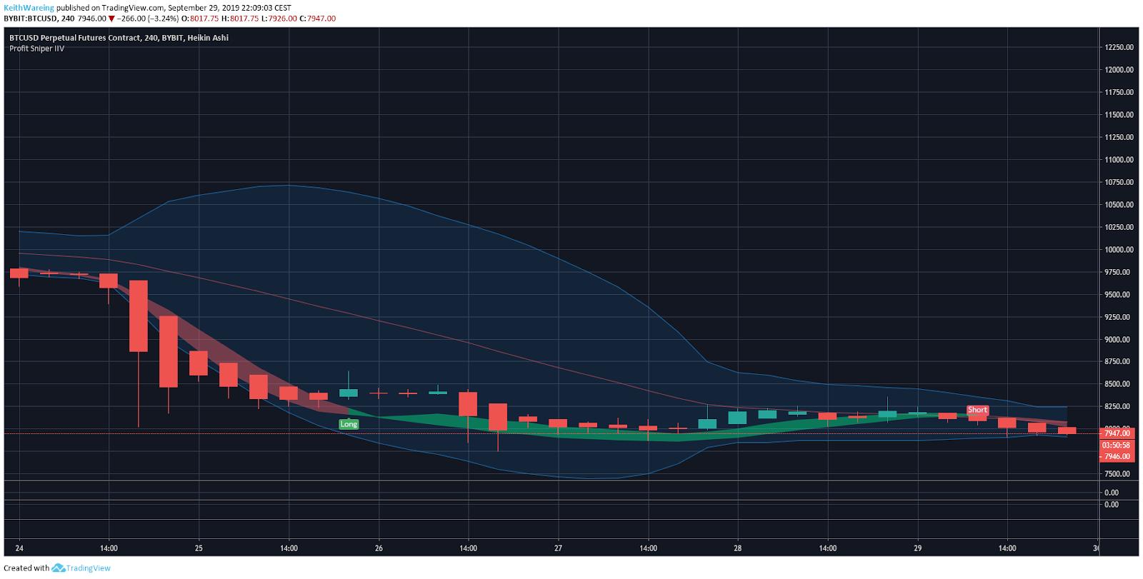 BTC USD 4 hour chart