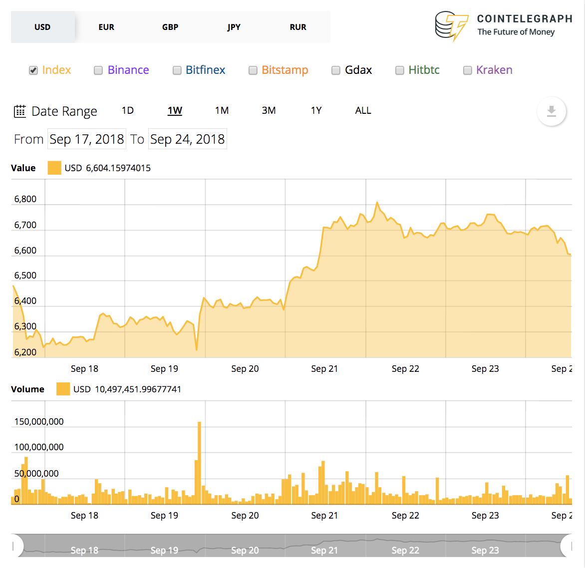 Bitcoins 7-Tage-Preischart