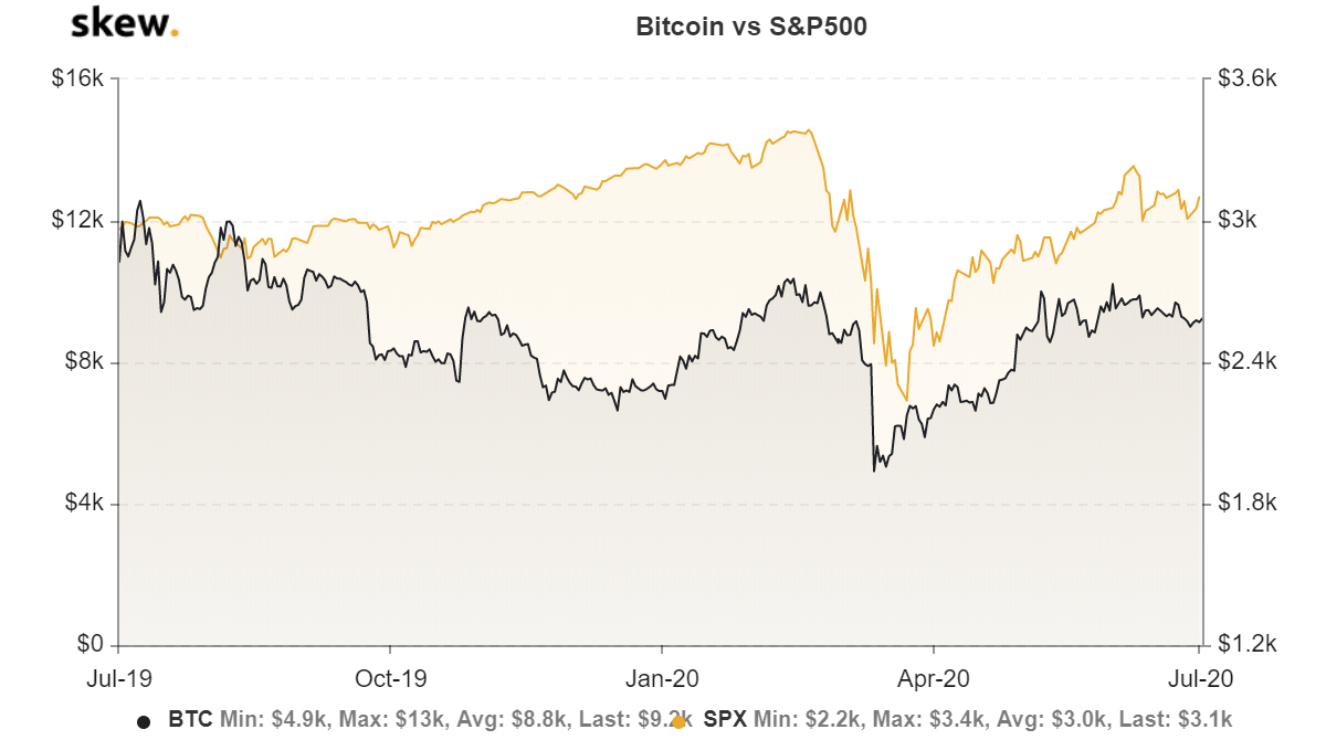 BTC-USD versus the S&P 500