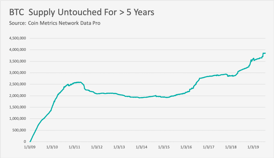 Number of BTC unmoved for at least five years