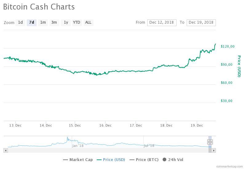 Grafico settimanale Bitcoin Cash