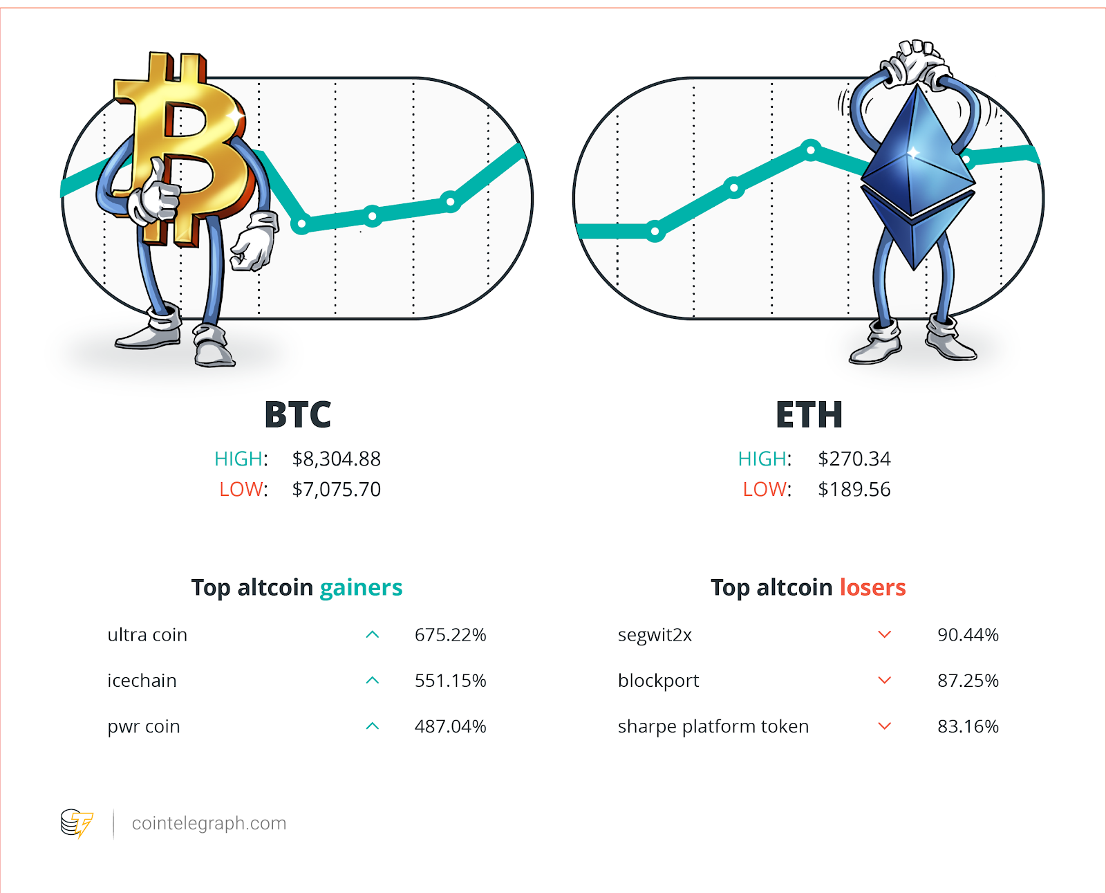 Hodlers Digest May 1319 Top Stories Price Movements Quotes And Fud Of The Week
