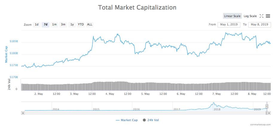 Wochenhoch auf dem 7-Tage-Chart der Gesamtmarktkapitalisierung aller Kryptowährungen