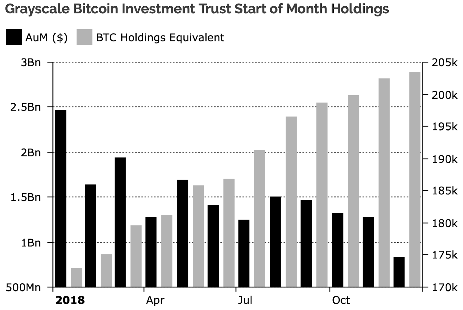 Grayscale Bitcoin Investment Trust Start of Mounth Holdings