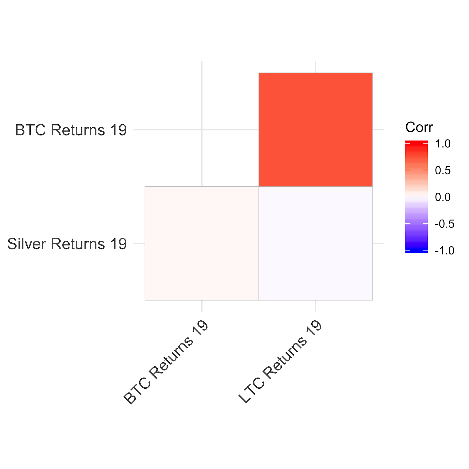 Correlation in 2019 between Silver returns, BTC returns, and Litecoin returns