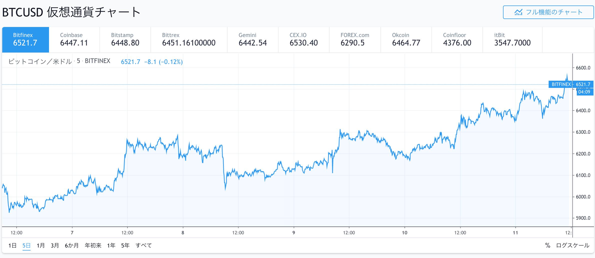 ビットコイン 最適通貨圏