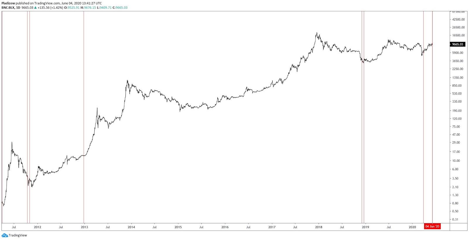 Quando la difficoltà di mining crolla, il prezzo di Bitcoin aumenta