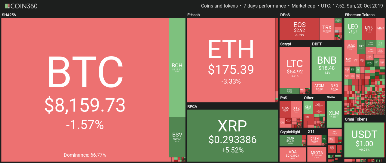 Cryptocurrency weekly performance