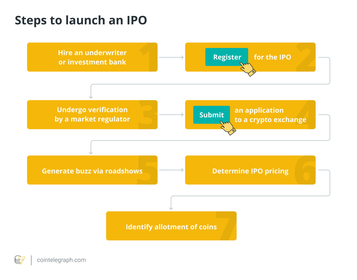 Steps to launch an IPO