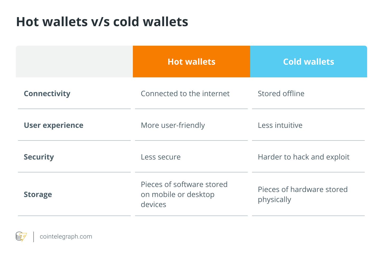 Hot wallets vs cold wallets