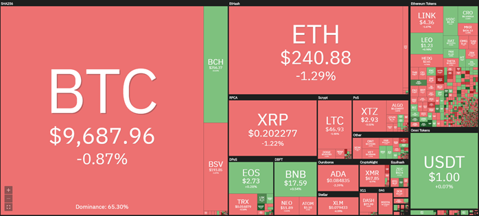 Cryptocurrency market 24-hour view