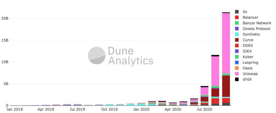 Crescita dei principali scambi decentralizzati da inizio anno