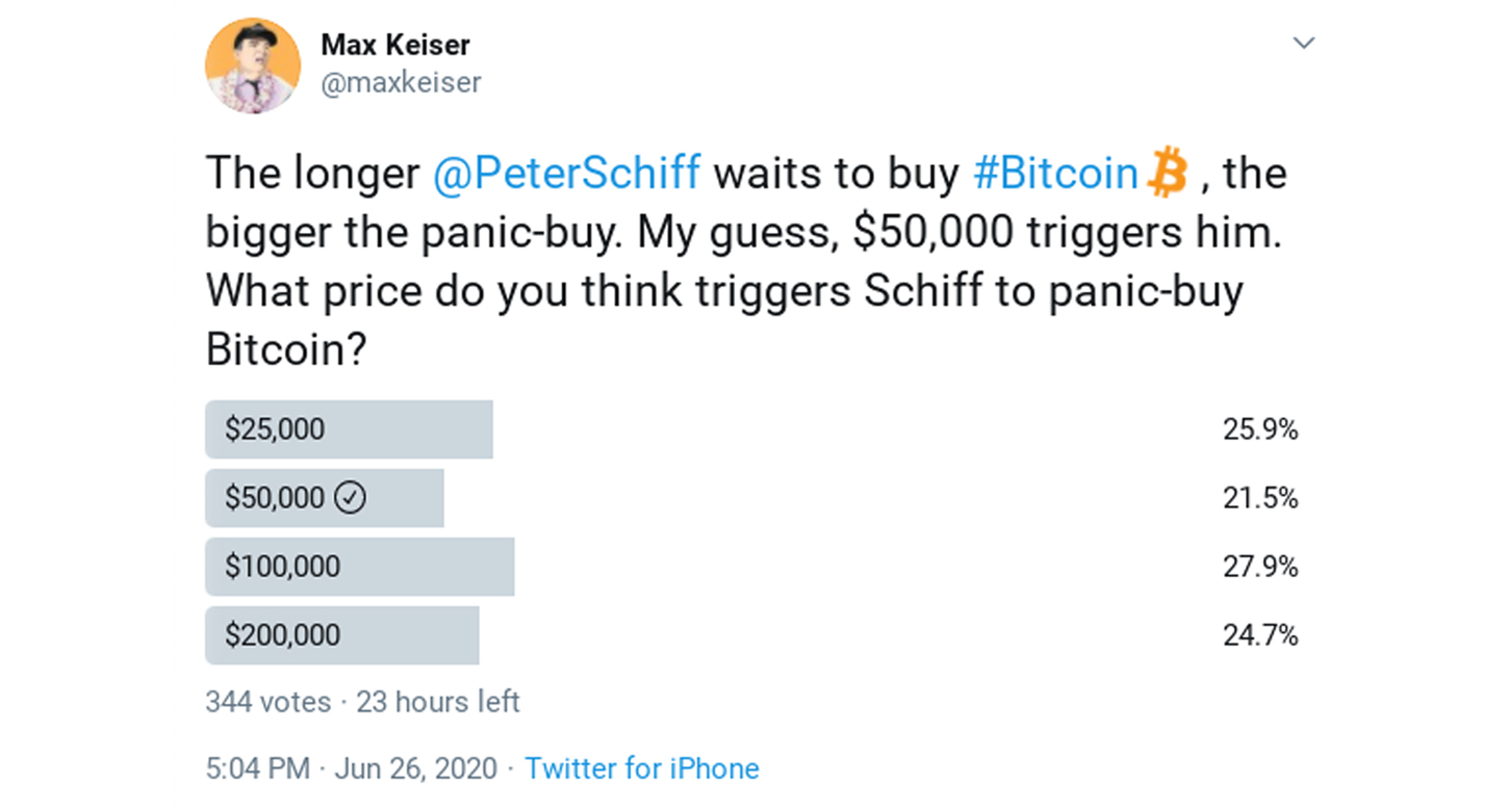 Max Keiser's latest Bitcoin survey. Source: Twitter