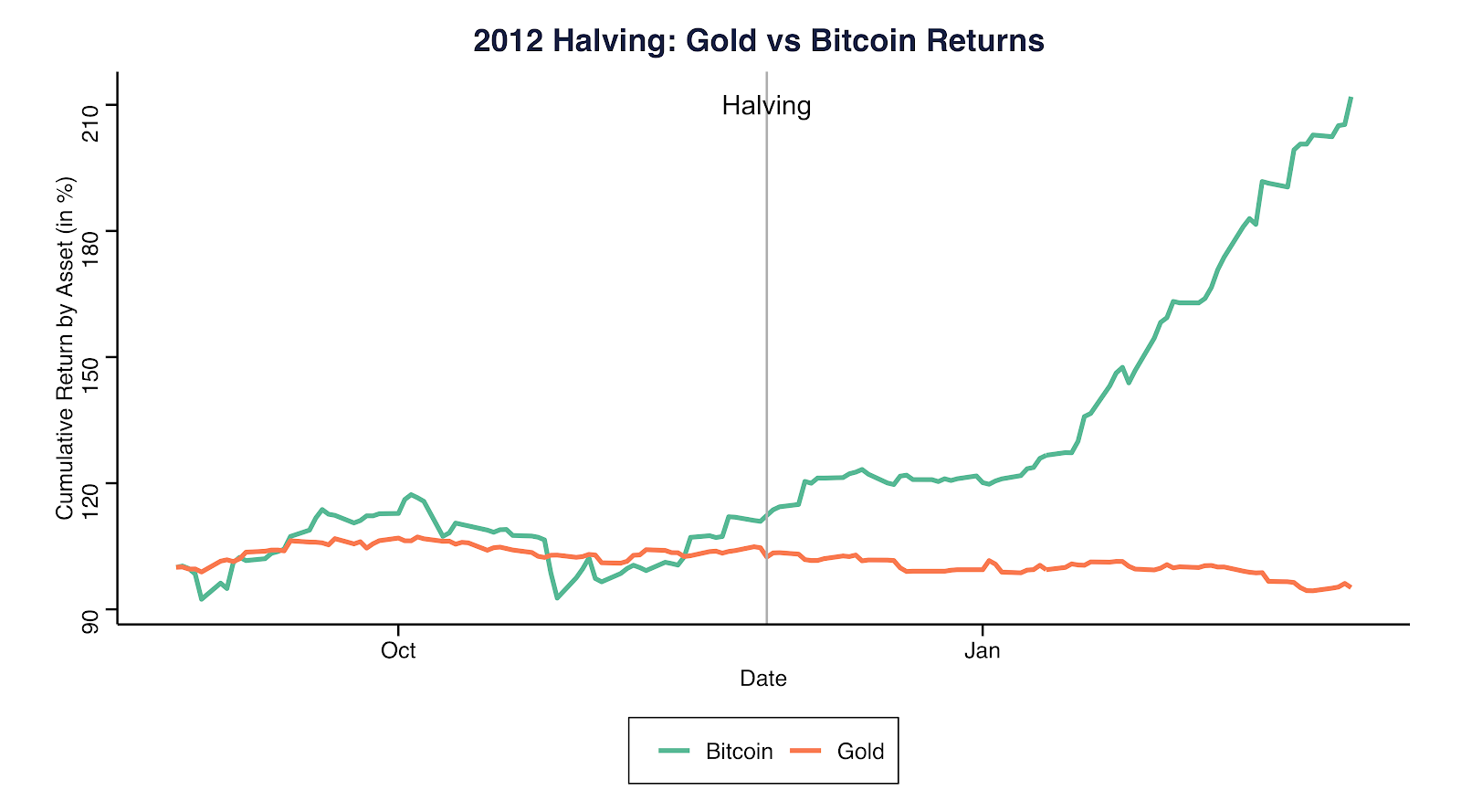 2012 Halving: Gold vs. Bitcoin returns. Source: Coinmetrics.io and Gold.org