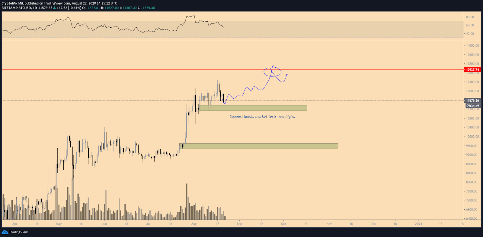 BTC/USDT bullish scenario chart. Source: TradingView