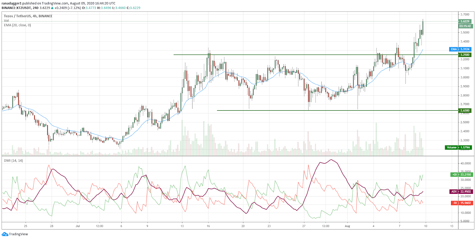 XTZ/USD 4-hour chart