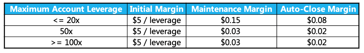 Required margins on the FTX TRUMP-2020 futures contract