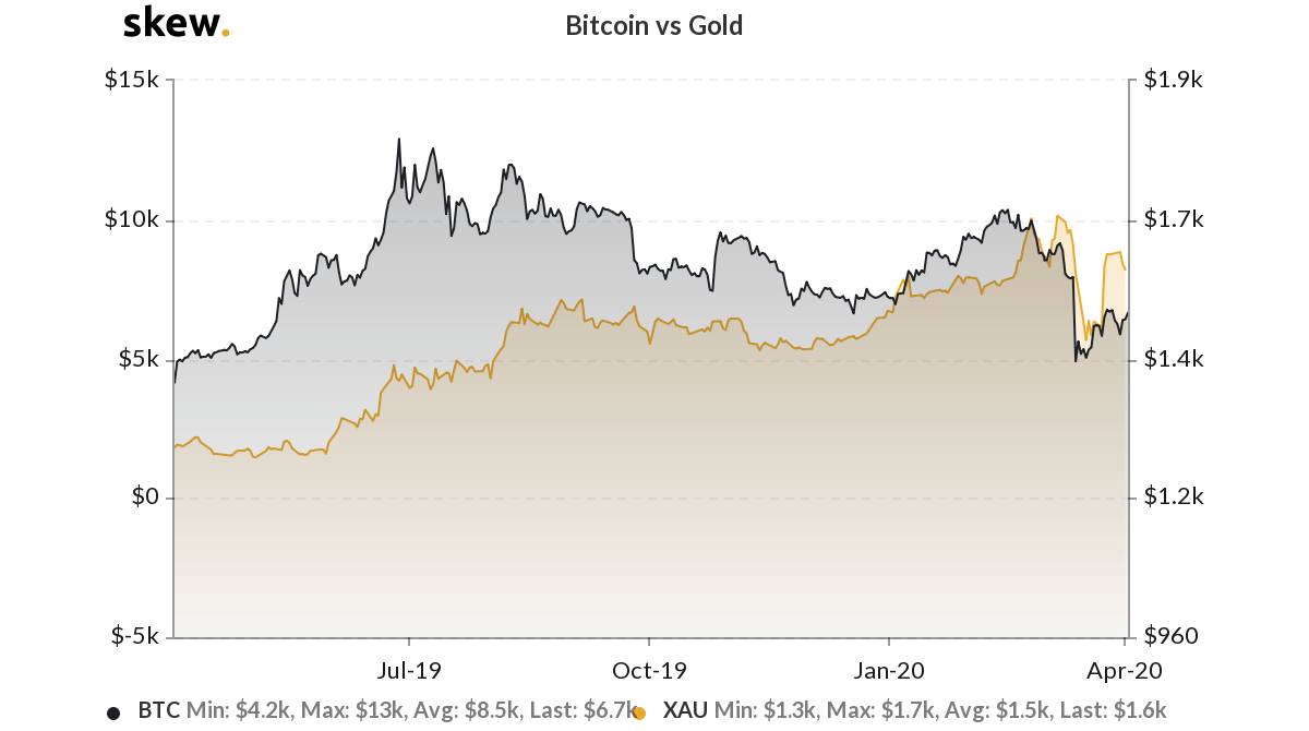 Bitcoin versus gold 1-year chart