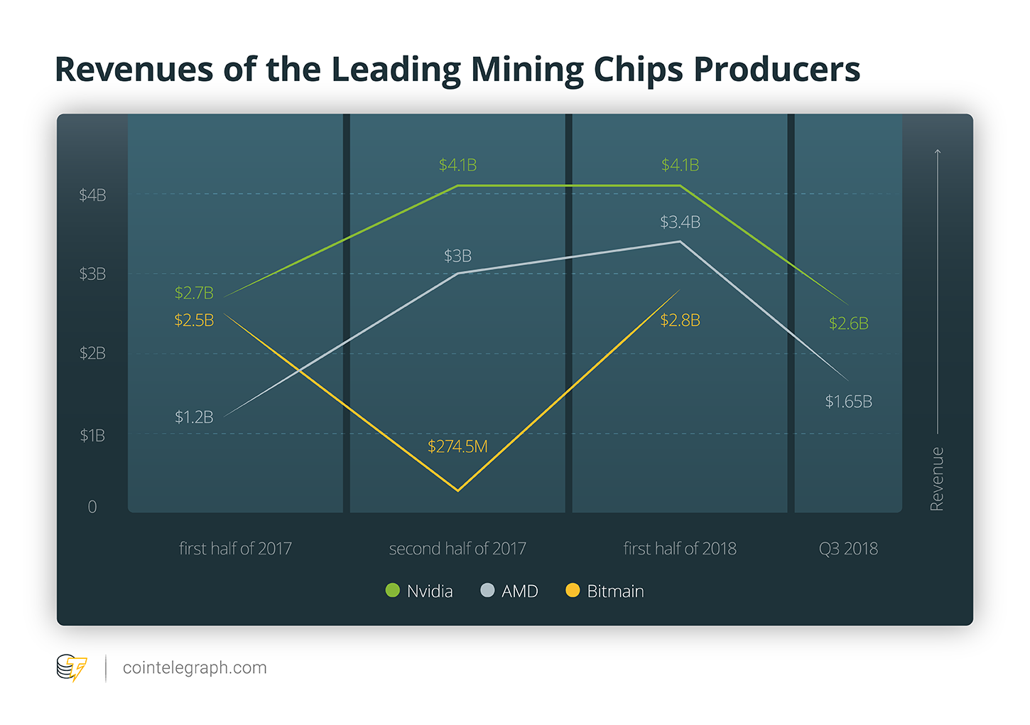 Revenues of the Leading Mining Chips Producers