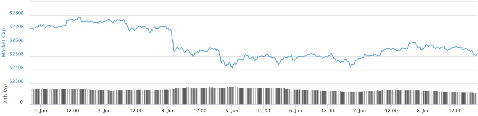 Gráfico de 7 dias da capitalização de mercado total.  Fonte: CoinMarketCap